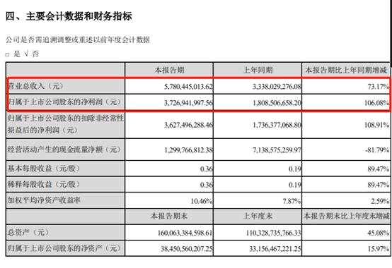 半年凈利37億 擬實施股票激勵激發股價?818人獲授5000萬股