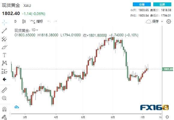 什么原因?黃金突然自高位大跌24美元!黃金、白銀、原油最新操作策略