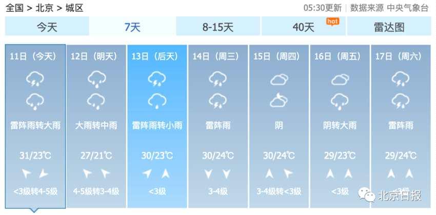 摩臣2平台北京入伏暴雨来袭!上海正式宣布全面进入高温期
