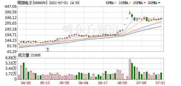 """西南證券:首予明微電子(688699.SH)""""買入""""評級 目標價412元"""