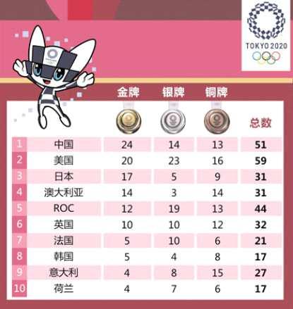 《【杏鑫在线登陆注册】奥运会8月2日前瞻 羽毛球双龙会备受期待》
