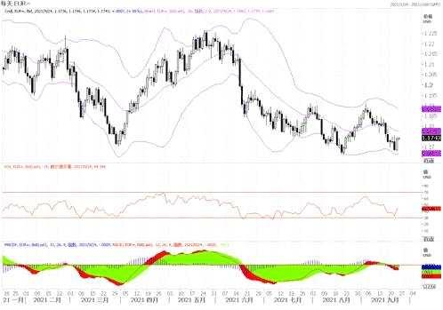 9月24日汇市观潮:欧元、英镑及澳元技术分析