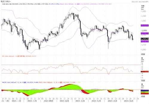黄金市场分析:金价技术面倾向下行 恐跌向1700美元