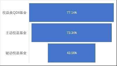 买入权益类基金5年收成如何?近94%赚钱,6只收益超300%