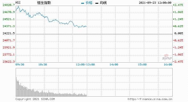午评:港股恒指涨0.69% 电力、地产股强势恒大涨超10%