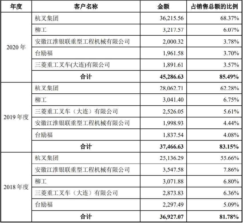 """新增""""失信""""供应商?家族企业金道科技IPO:大客户营收占比近七成"""