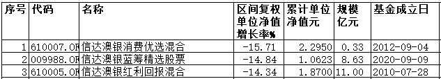 前8月信达澳银3基金跌超14% 老将业绩差达90个百分点