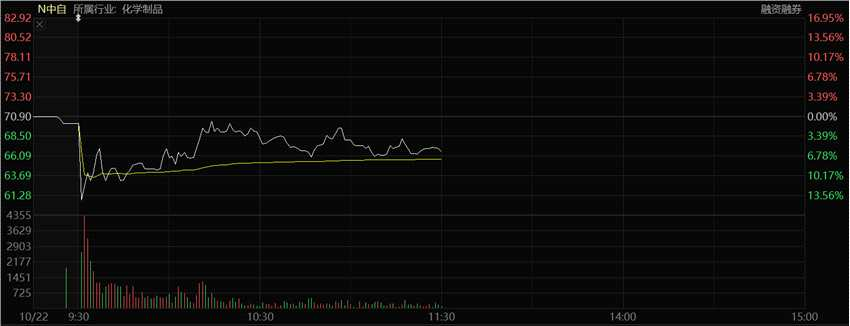 时隔两年!科创板新股首日破发 盘中一度跌14%