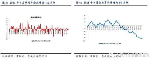 【行业点评】9月批发环比+15%,芯片改善幅度超预期