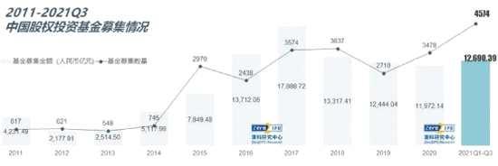 股权基金新募12700亿!高瓴、红杉、达晨等大佬最新发声