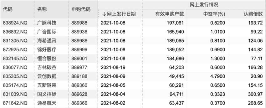 首批5只精選層新股網上有效申購戶數均突破10萬!北交所賦能 估值逐漸修復