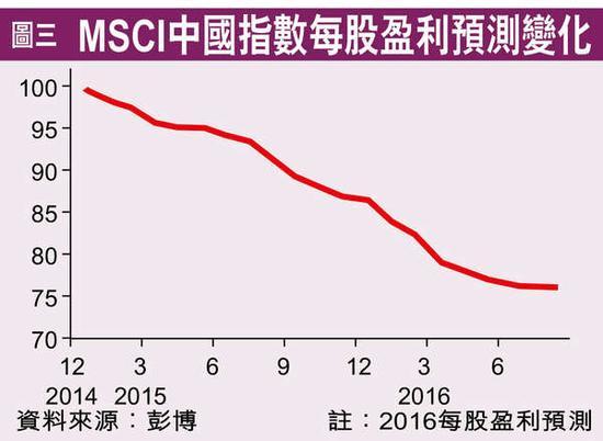 MSCI每股收益预测发生变化。图片来源《香港经济日报》