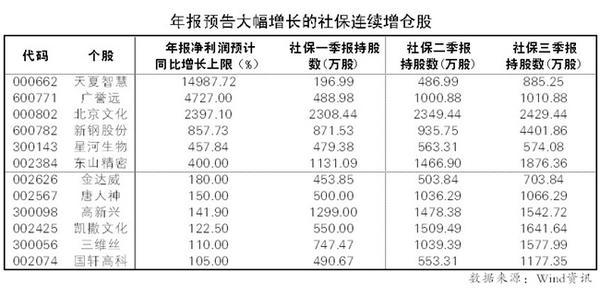 社保基金年化收益8.4% 68股连续3个季度被社保增持