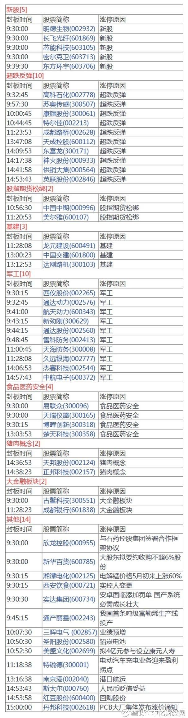 长生生物董事长高俊芳被抓了;外交部回应美国关税威胁图片