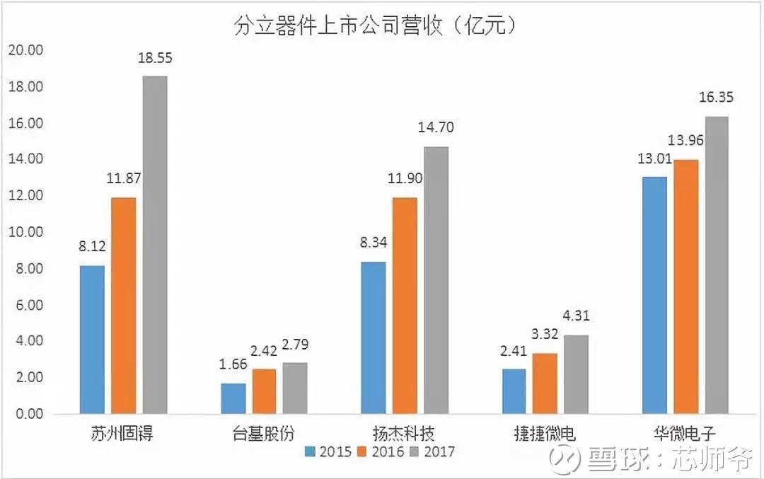 年中国半导体功率器件十强企业中排名第三,该公司业务结构中新能源