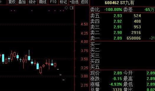 """快讯:又一公司""""爆雷""""!股价连续3日跌停 6500万股砸盘封住股民退路"""
