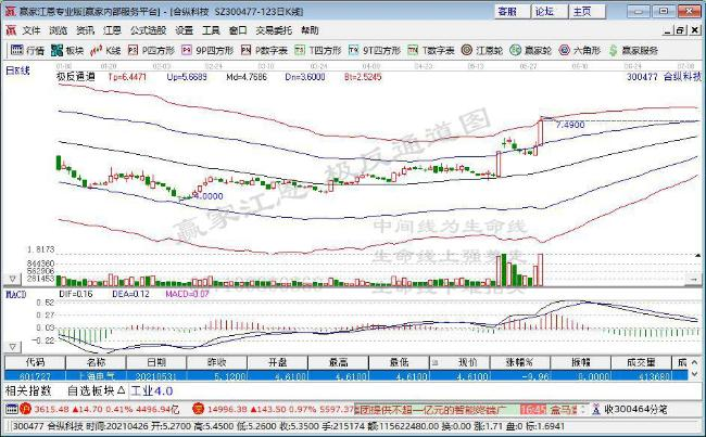 合縱科技:大股東部分質押股份提前購回