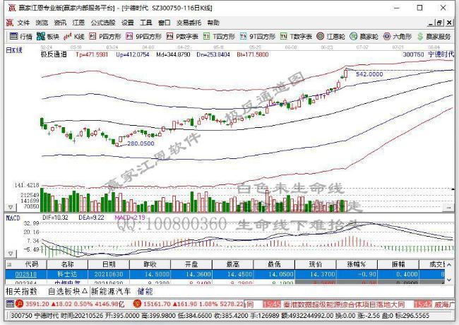 淘氣天尊:創業板半日大跌77點原因找到了!