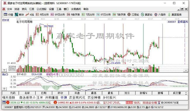7月19日深市創業板活躍股公開信息