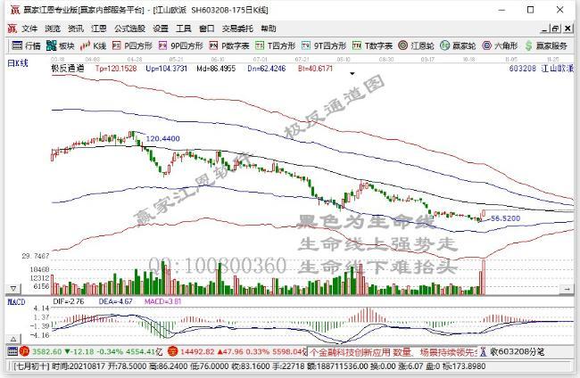异动股木业家具板块下挫,江山欧派(603208.CN)跌7.09%