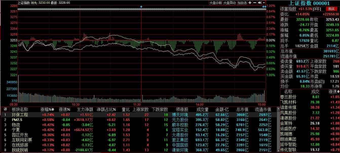 怎么看大盘走势图?怎么看股票走势图涨跌?