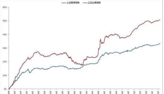 货币偏紧 二季度期指有望震荡上行