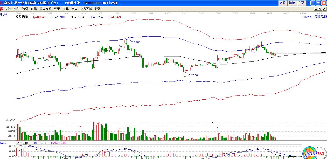 根据赢家江恩星级评定模型:002531股票分析综合评论:天顺风能002531