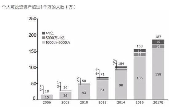 中国千万富豪达158万人 职业金领30% 富二代10%