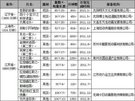 2017年5月国产电视动画片制作备案公示通知