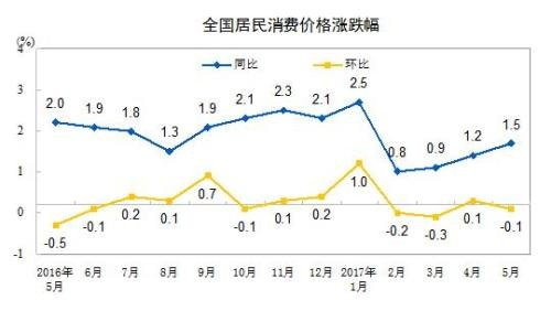 6月份CPI今日公布 同比涨幅可能在1.6%左右 下半年的物价走势如何?