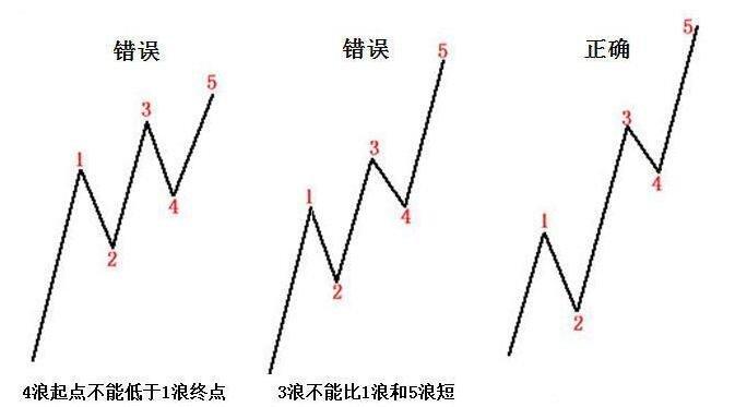 什么是波浪理論.jpg