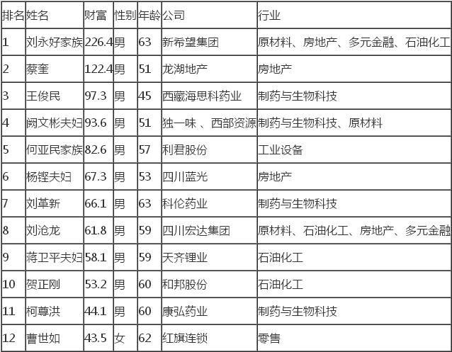 四川富豪排行榜 2017四川富豪排行榜一览表