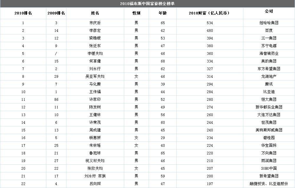 2010福布斯中国富豪榜  2010福布斯中国富豪榜一览表