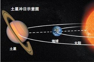 土星冲日的征兆  土星冲日现象的周期