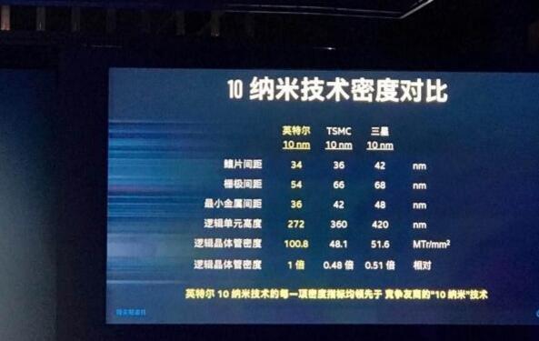 英特尔北京全球首发10纳米晶圆