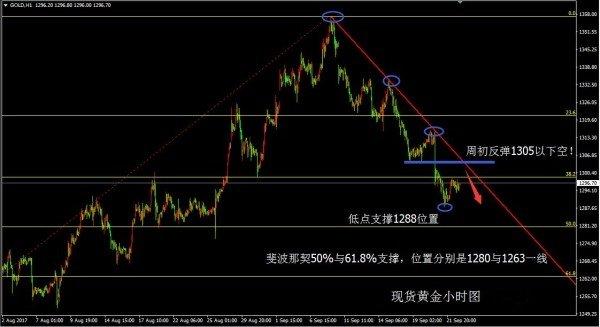 文鑫阳:黄金不破1305还要跌,中线低多布局即将开始