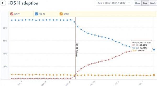 iOS11更新率上涨:终于超越了iOS 10