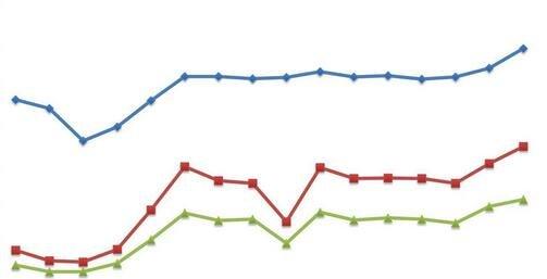 毛利率是什么意思?毛利率和净利润率有什么区别?