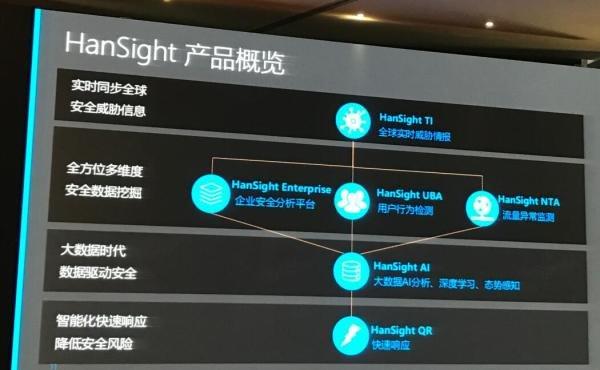 六大安全厂商同台竞技,展示新一代SOC和态势感知解决方案