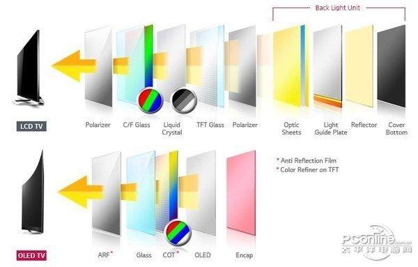 苹果iPhone X首次使用AMOLED屏,签下约90亿美元OLED面板订单