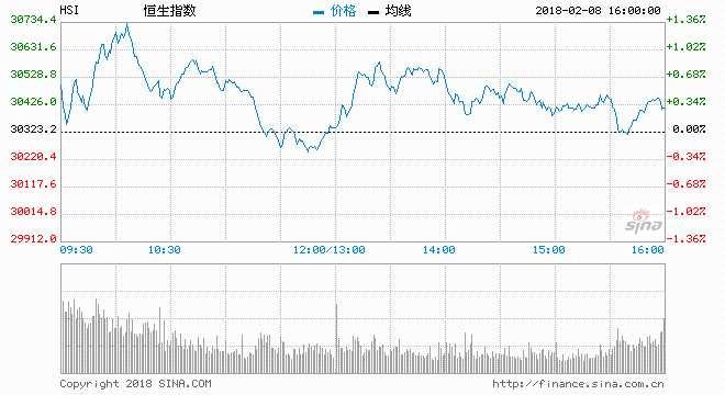 农历新年假前港股仍受压料50天线争持 宜吼港交所