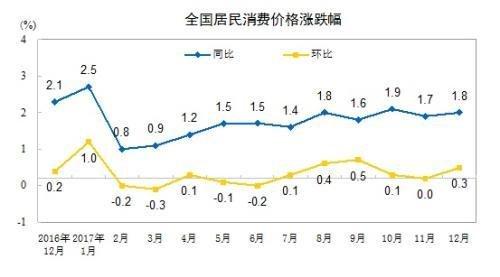 1月份CPI今日公布 涨幅或连续12个月低于2%