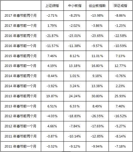历年数据显示春节后A股上涨概率较大,不必悲观