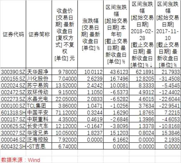 天风证券:宁德时代IPO或加速 产业链个股有望受益(名单)