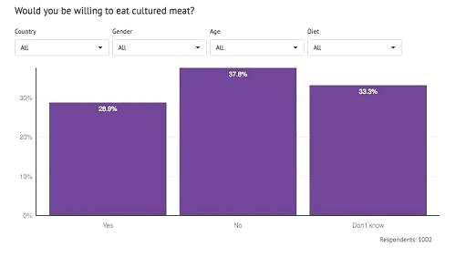 在这些乐于尝试的消费者中,为数最多的是纯素食者,占60%,而只有28%的肉食者表示愿意尝试。