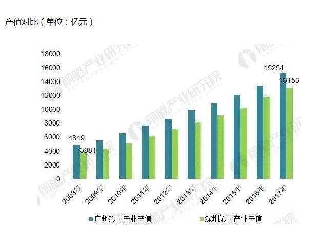 中国一线城市排名被改写!上北深广,广州到底差在哪儿?