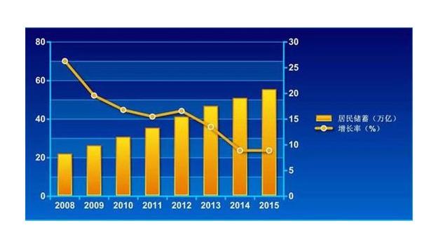 4月居民存款创纪录下降1.32万亿,钱都去哪儿了?