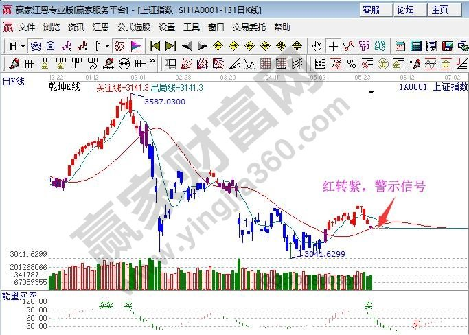 江恩股票软件看盘—2018年05月28日大势分析