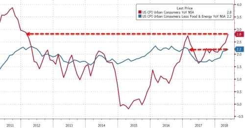 美国劳动部表示,5月CPI同比增长2.8%,为近6年来最大同比涨幅。食品价格较上月持平,汽油价格与住房成本的升高为5月CPI上涨的主要动力。