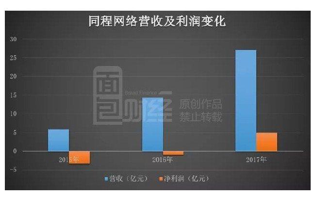 微信钱包里的上市公司:同程艺龙港股IPO,腾讯导入六成用户